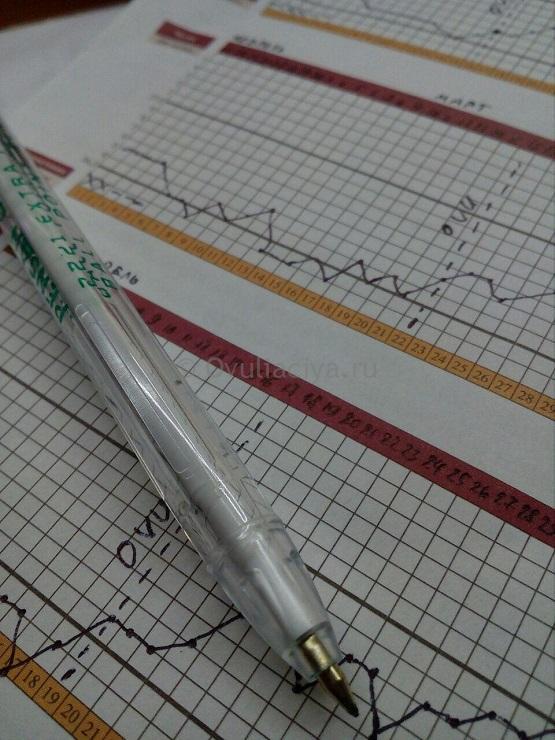 графики базальной температуры помогут установить проблему с прогестероном, если не получается забеременеть